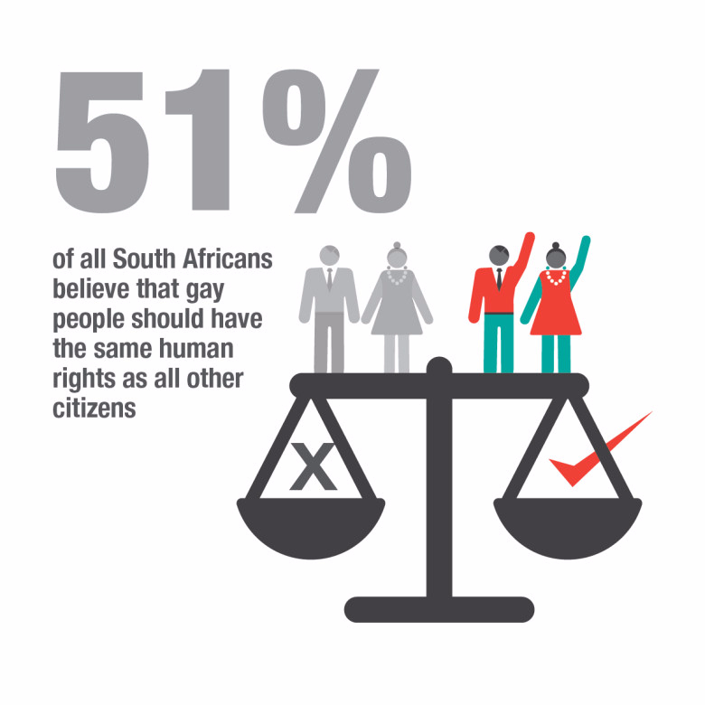 Homosexuality statistics in south africa